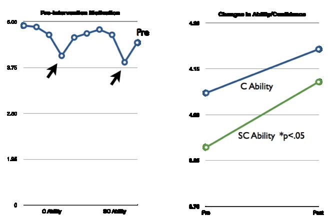 GraphConvergence